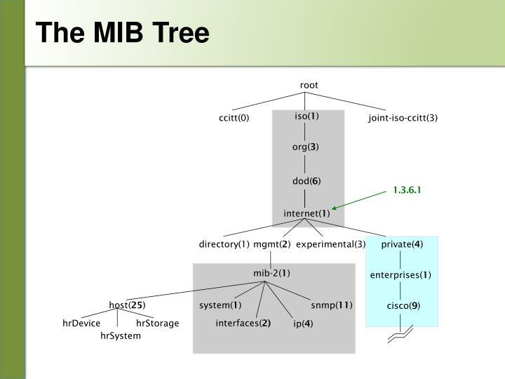 The MIB Tree