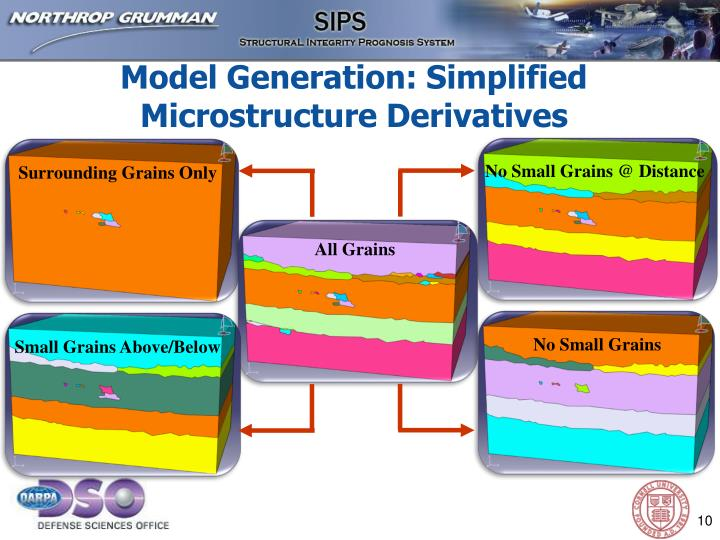 Model Generation: Simplified Microstructure Derivatives