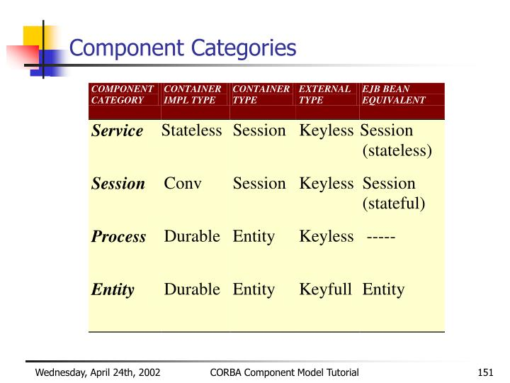 Component Categories