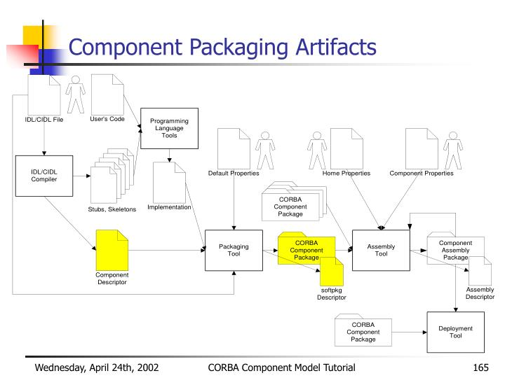 Component Packaging Artifacts