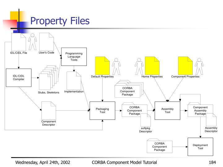 Property Files