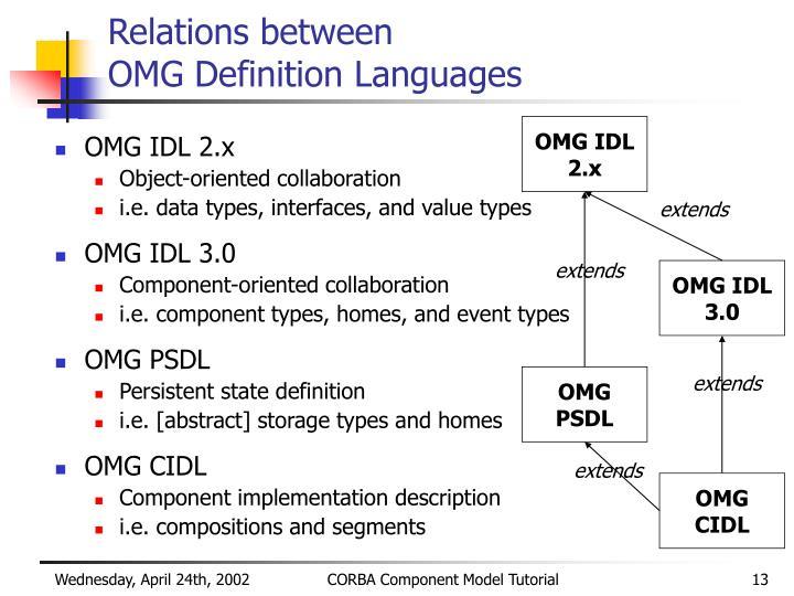 Relations between