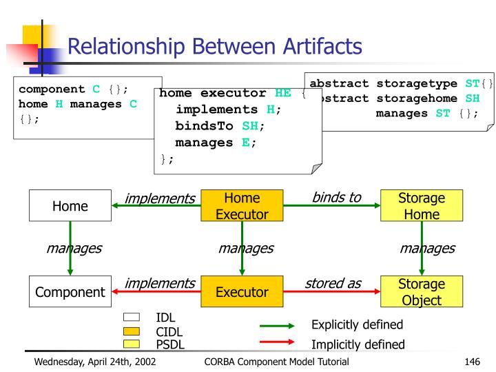 Relationship Between Artifacts