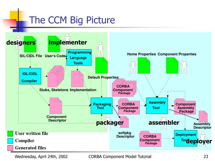 The CCM Big Picture
