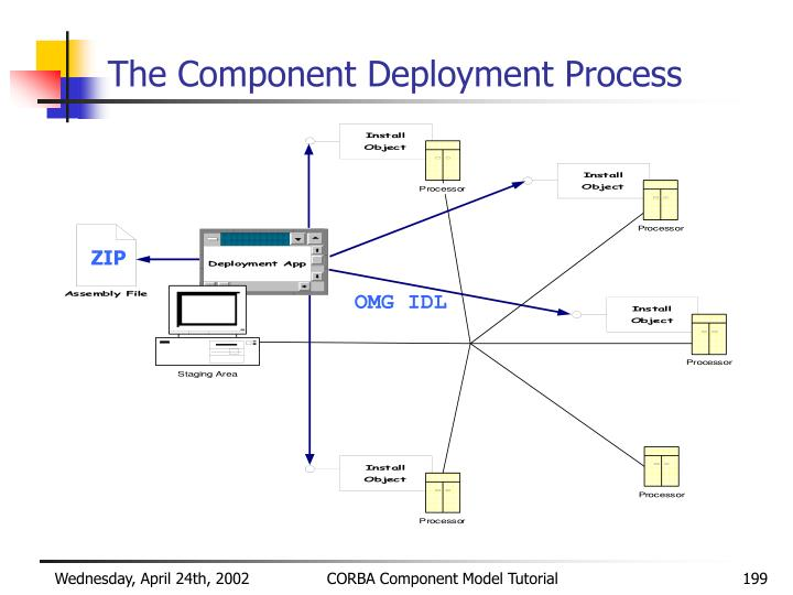 The Component Deployment Process