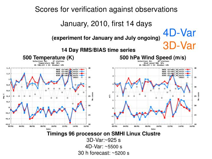 Scores for verification against observations