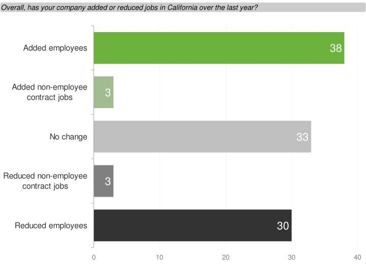 Overall, has your company added or reduced jobs in California over the last year?