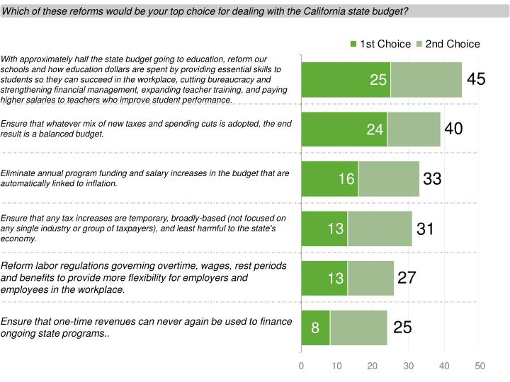 Which of these reforms would be your top choice for dealing with the California state budget?