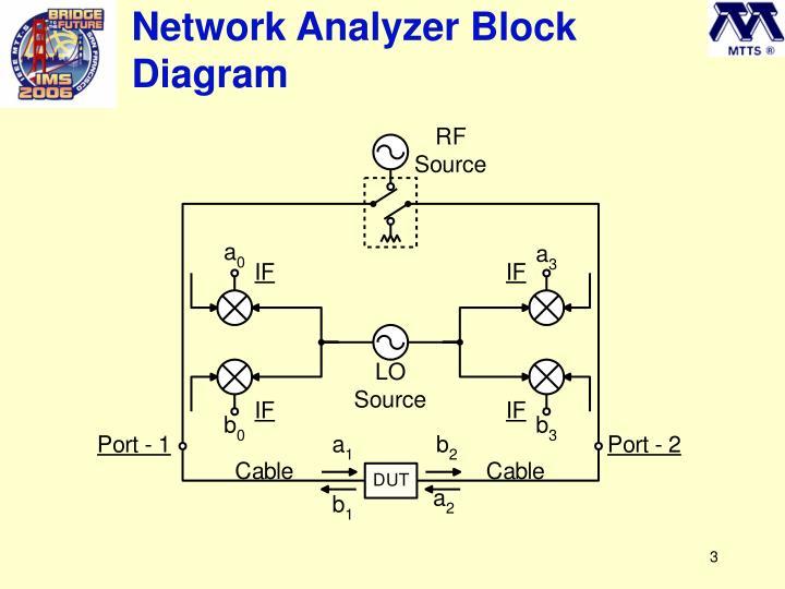 Network Analyzer Block Diagram