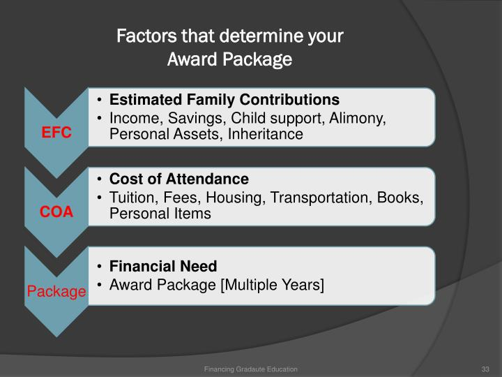Factors that determine your