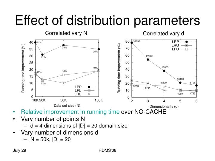 Effect of distribution parameters