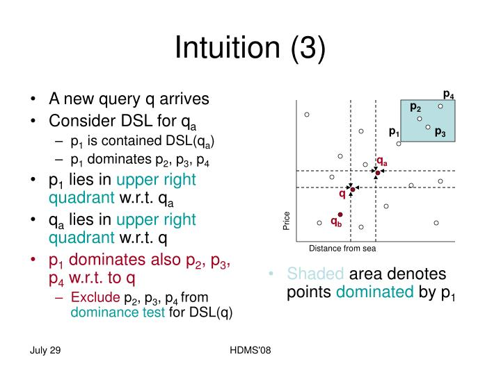 Intuition (3)