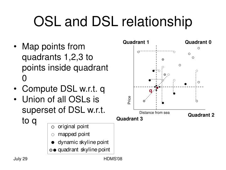 OSL and DSL relationship
