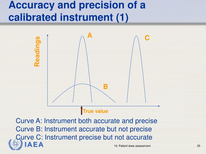 Accuracy and precision of a calibrated instrument (1)