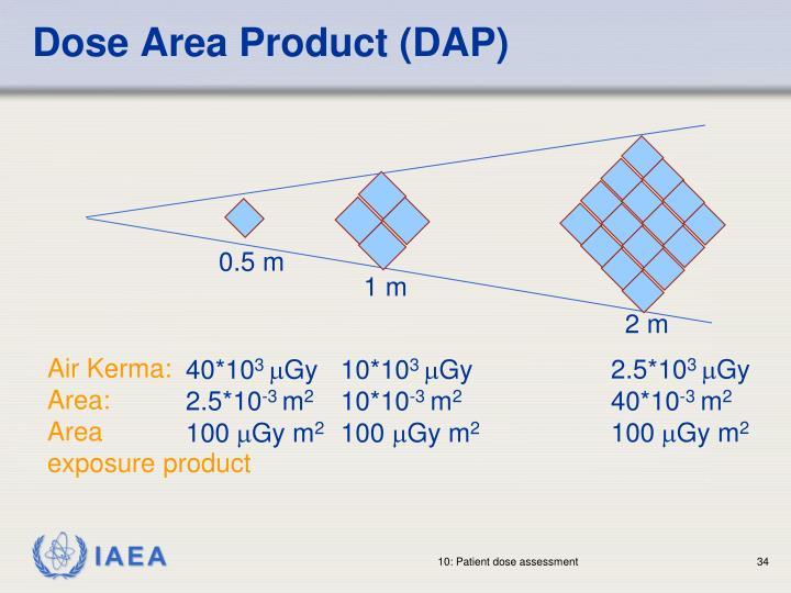 Dose Area Product (DAP)