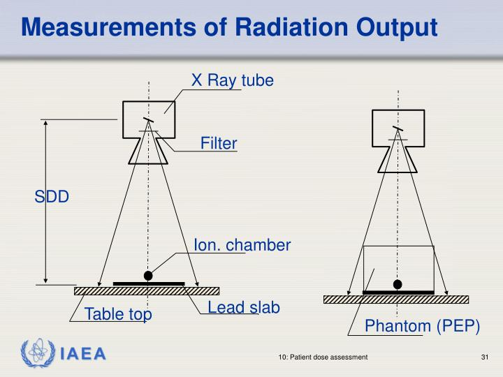 Measurements of Radiation Output