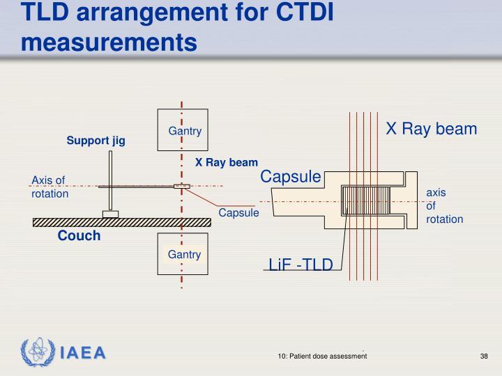 TLD arrangement for CTDI measurements