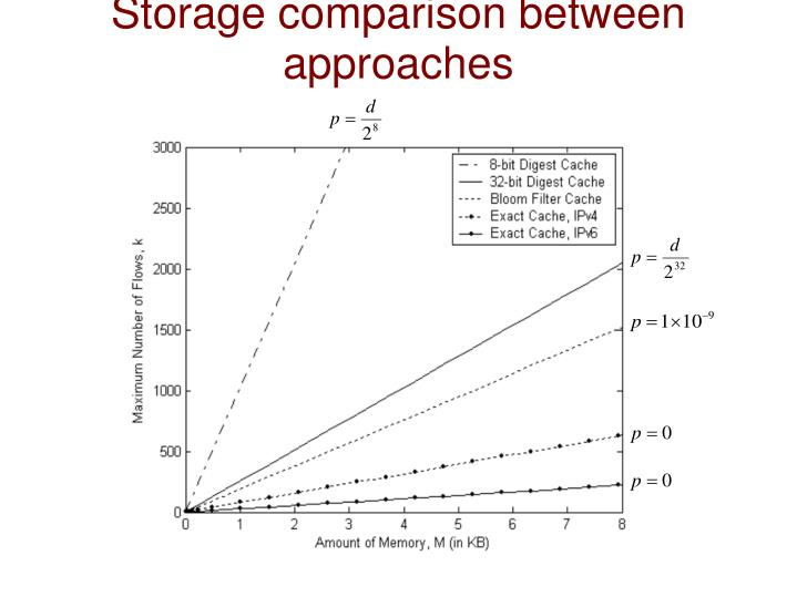 Storage comparison between approaches