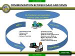 bi directional communication between saas and tamis