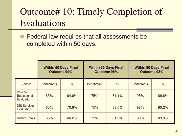 Outcome# 10: Timely Completion of Evaluations