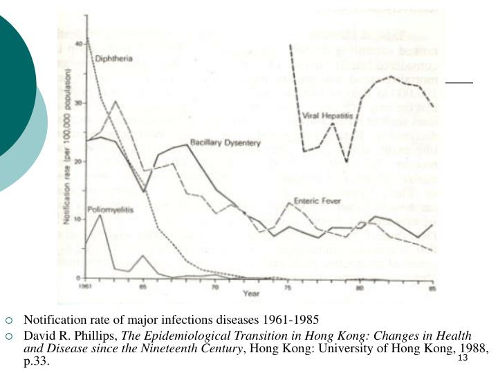Notification rate of major infections diseases 1961-1985