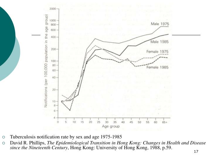 Tuberculosis notification rate by sex and age 1975-1985