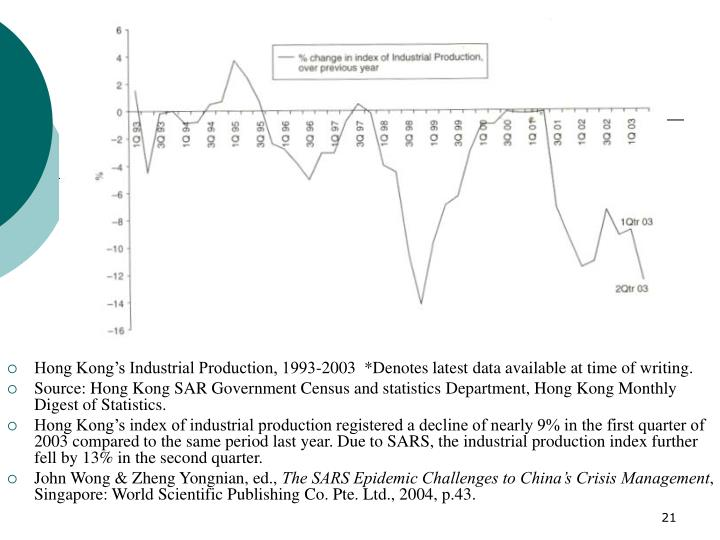 Hong Kong's Industrial Production, 1993-2003  *Denotes latest data available at time of writing.