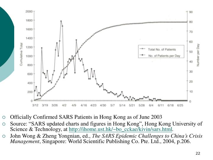 Officially Confirmed SARS Patients in Hong Kong as of June 2003