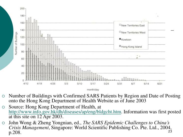 Number of Buildings with Confirmed SARS Patients by Region and Date of Posting onto the Hong Kong Department of Health Website as of June 2003