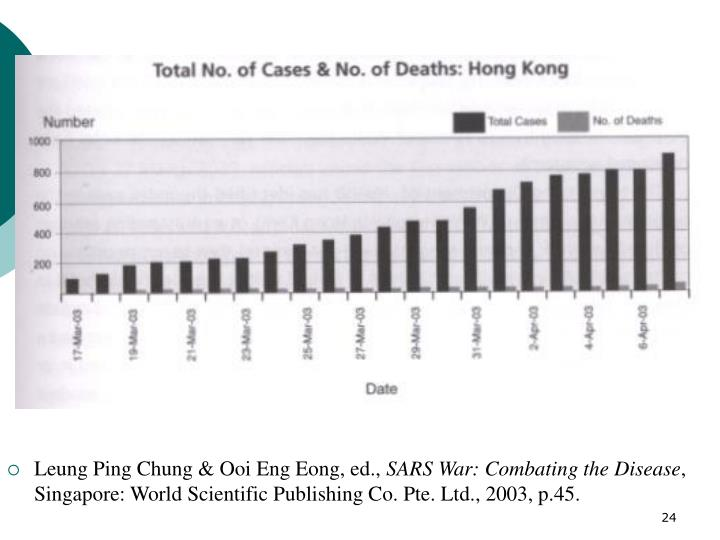 Leung Ping Chung & Ooi Eng Eong, ed.,