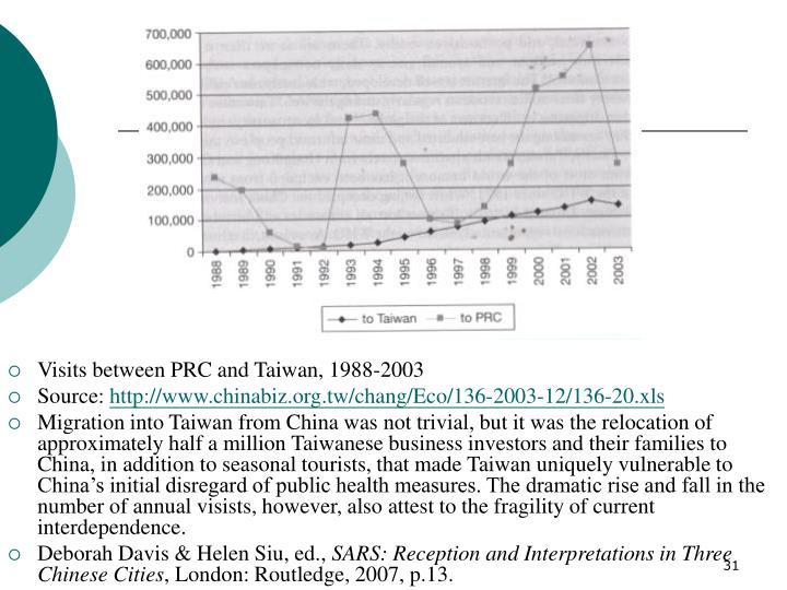 Visits between PRC and Taiwan, 1988-2003