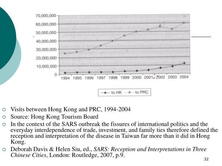 Visits between Hong Kong and PRC, 1994-2004