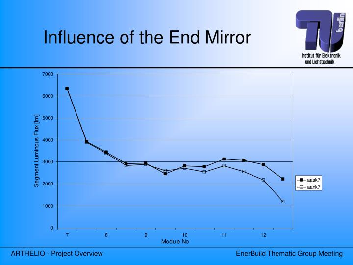 Influence of the End Mirror