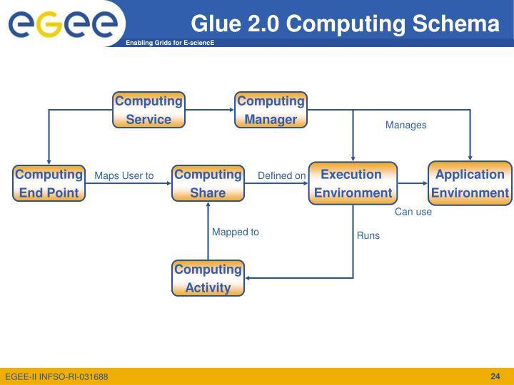 Glue 2.0 Computing Schema