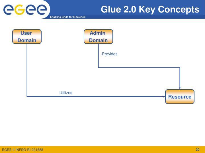 Glue 2.0 Key Concepts