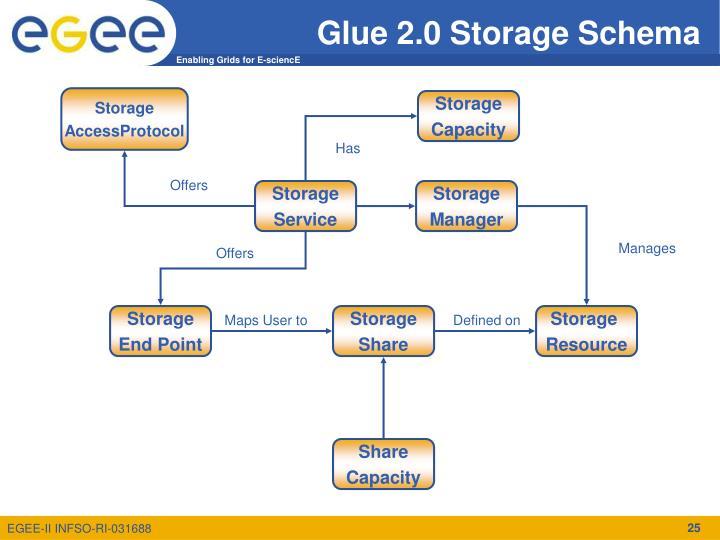 Glue 2.0 Storage Schema
