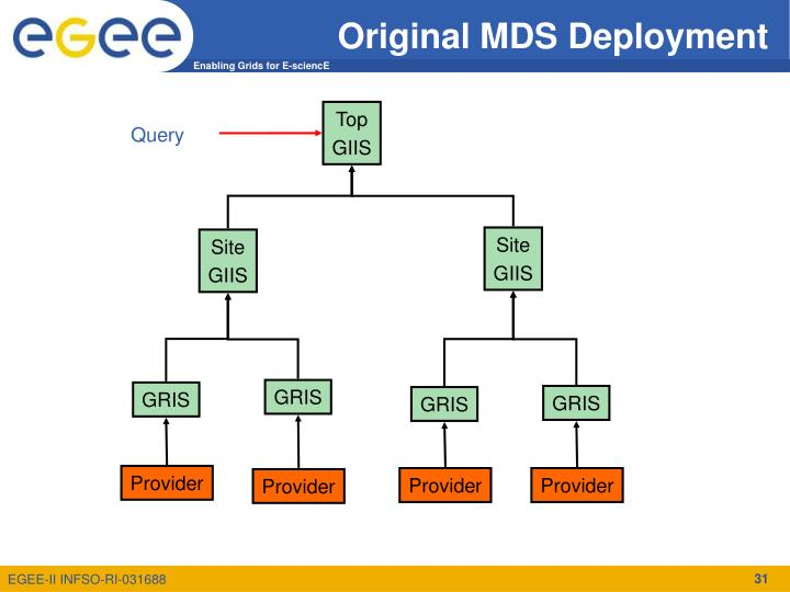 Original MDS Deployment