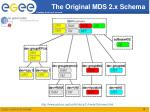 the original mds 2 x schema