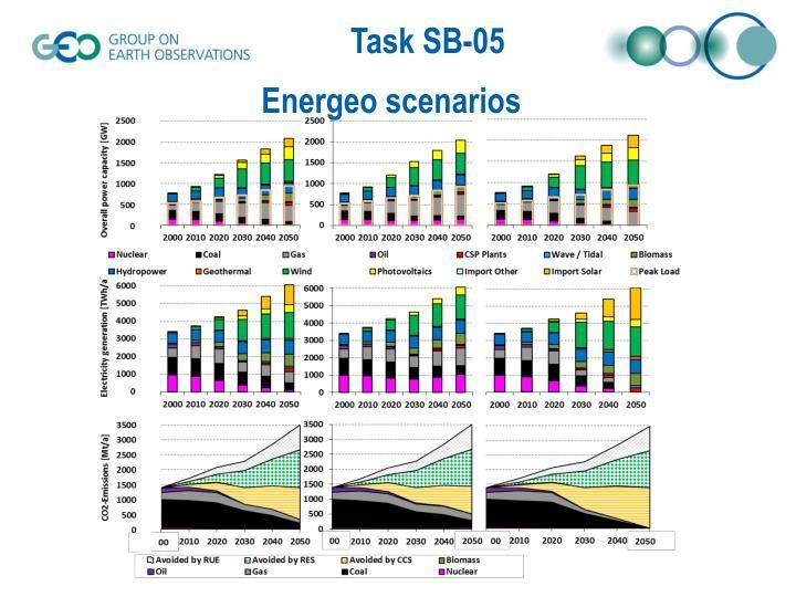Energeo scenarios