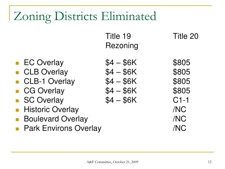 Zoning Districts Eliminated