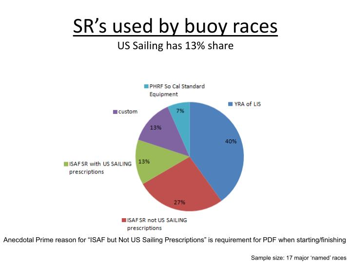 SR's used by buoy races