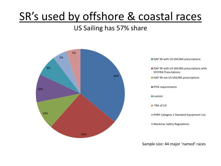 SR's used by offshore & coastal races