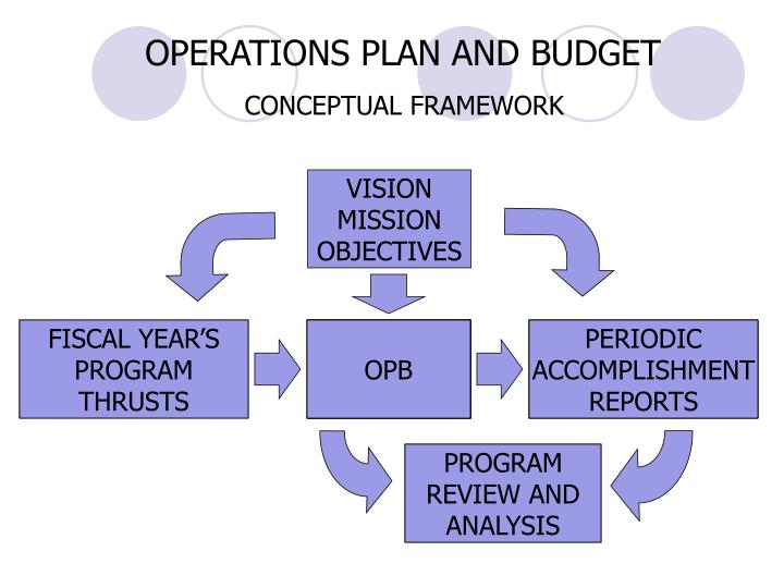 OPERATIONS PLAN AND BUDGET