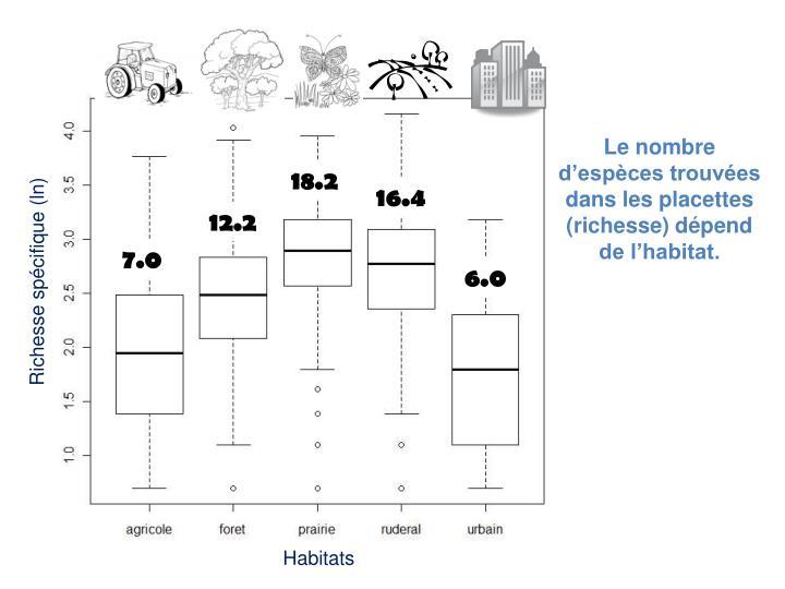 Le nombre d'espèces trouvées dans les placettes (richesse) dépend de l'habitat.