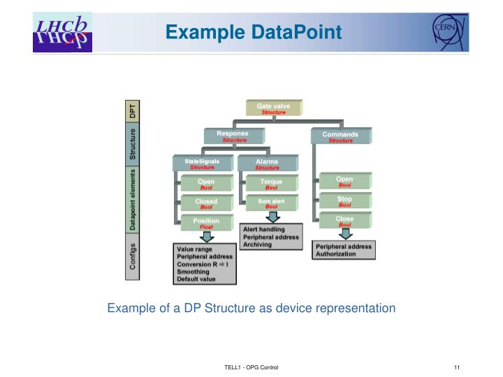 Example of a DP Structure as device representation