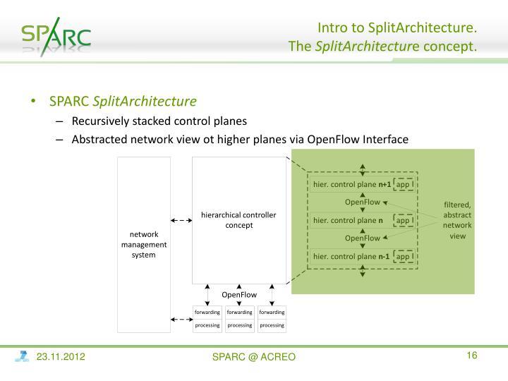 Intro to SplitArchitecture.