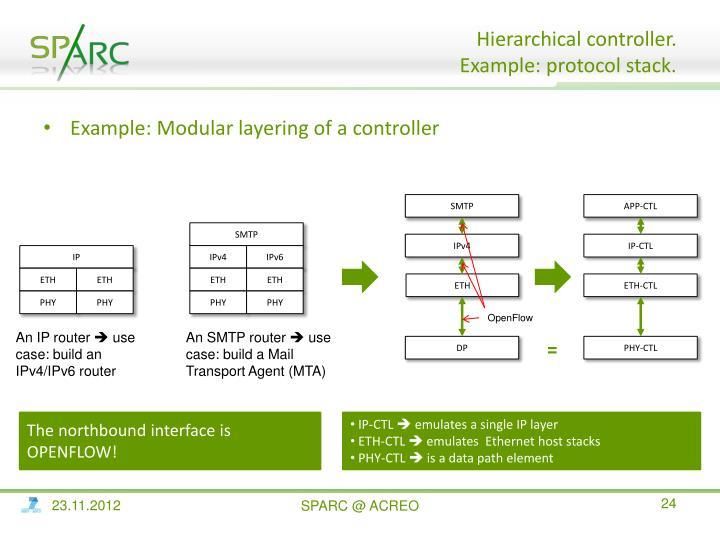 Hierarchical controller.