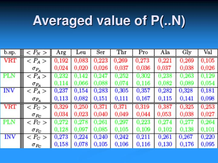 Averaged value of P(..N)