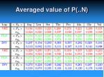 averaged value of p n
