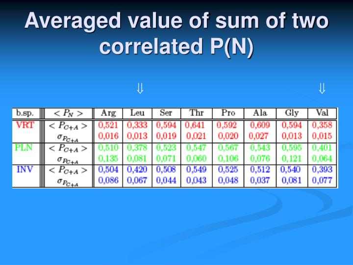 Averaged value of sum of two correlated P(N)